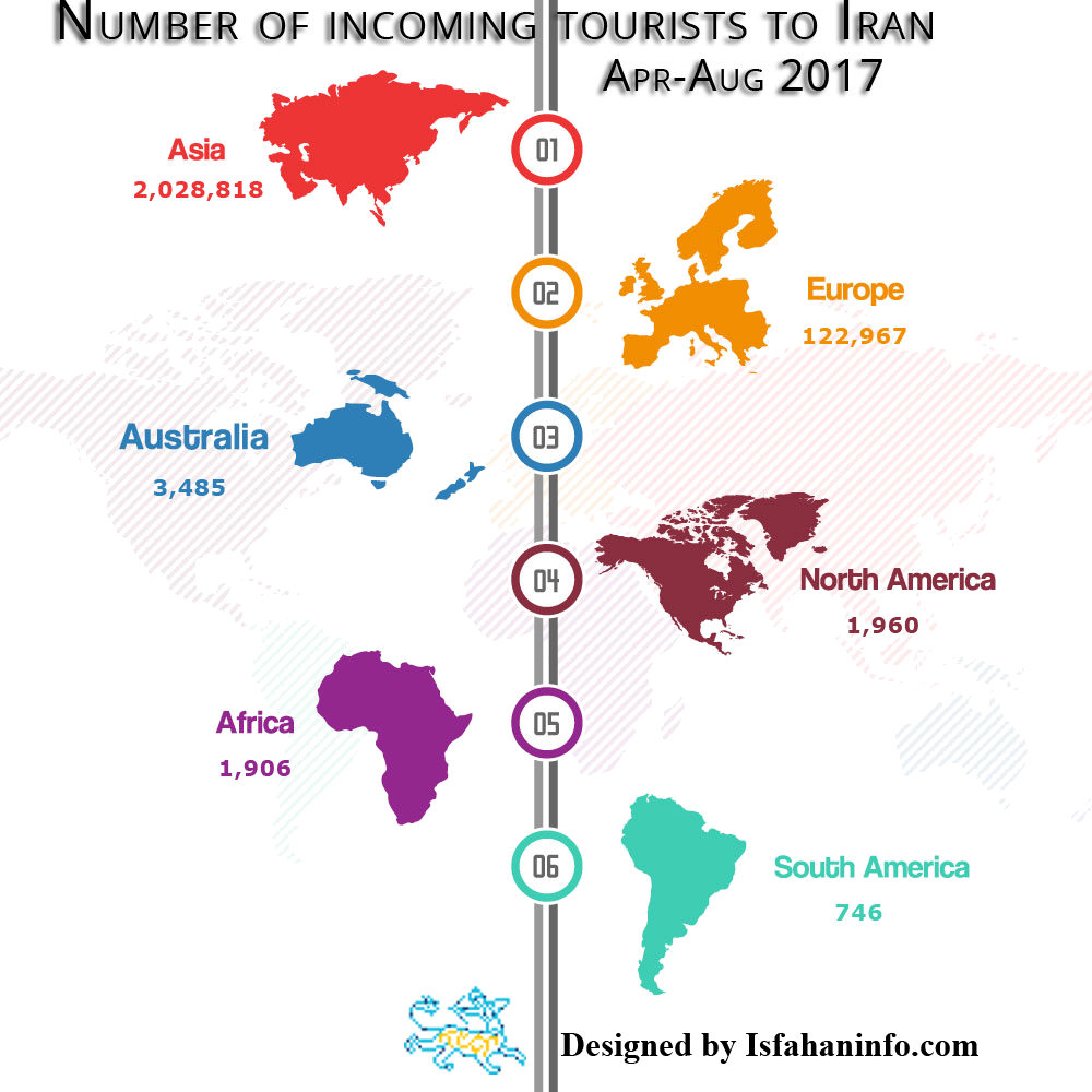 tourist info graph continent sfahaninfo